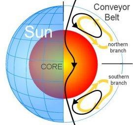 Solar-conveyorbelt