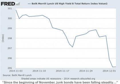 Junk_Bonds_Falling