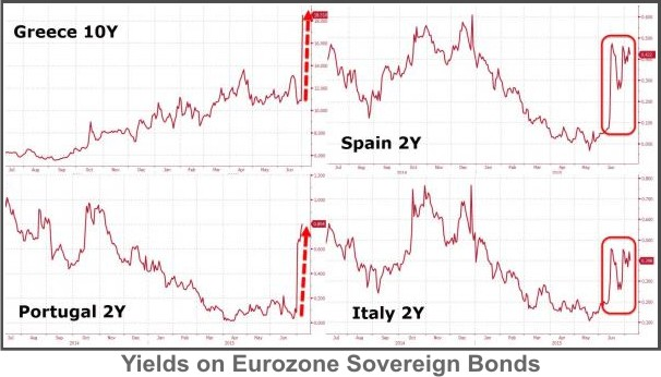 Eurozone-Yields-7-7-15