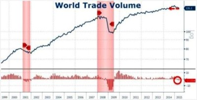 World_Trade_Volume-2015