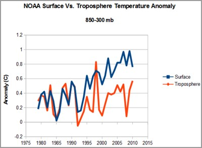 NOAA_Temp_Anomaly