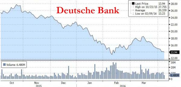 Deutsche_Bank-Decline-April16