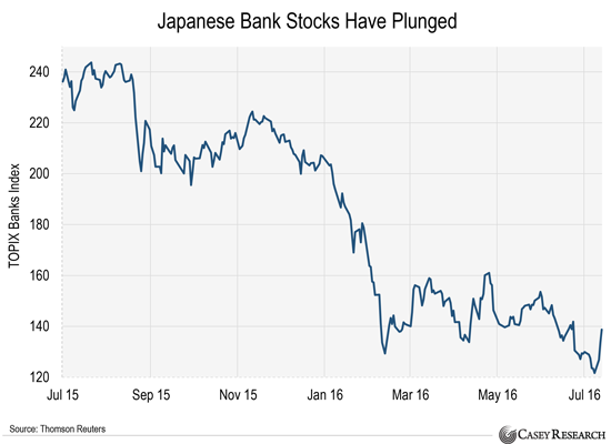 japanese-bank-stocks-have-plunged